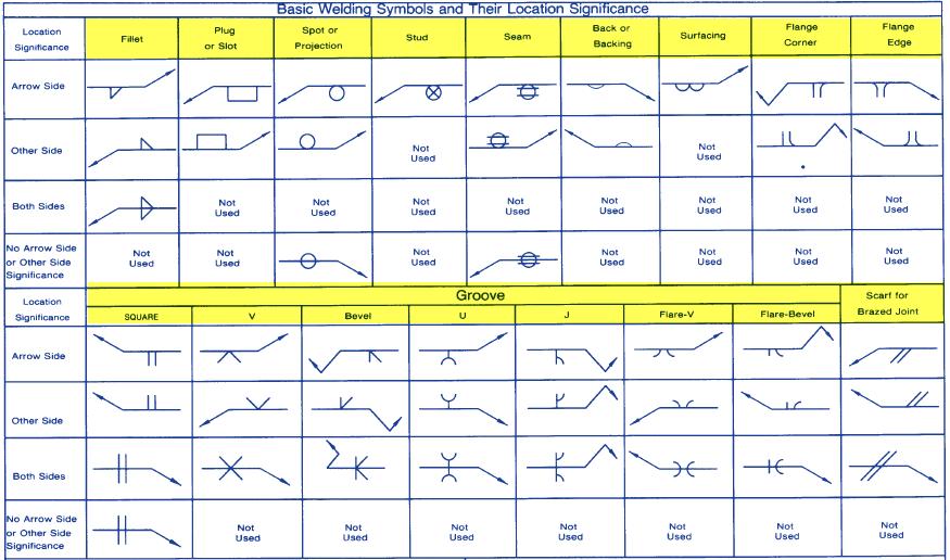 How to Read Weld Symbols From a Welding Diagram - Welding ...